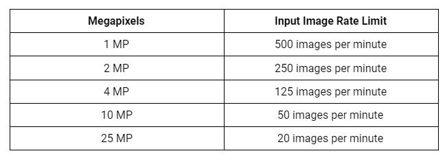 mega pixel to rate limit chart