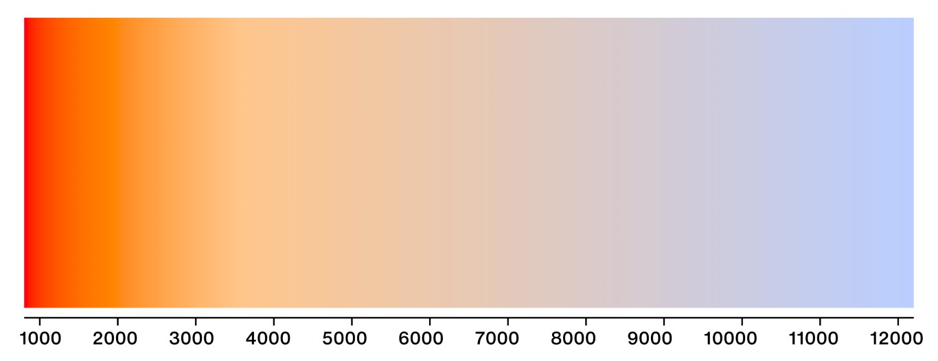 color temperature scale for photographs